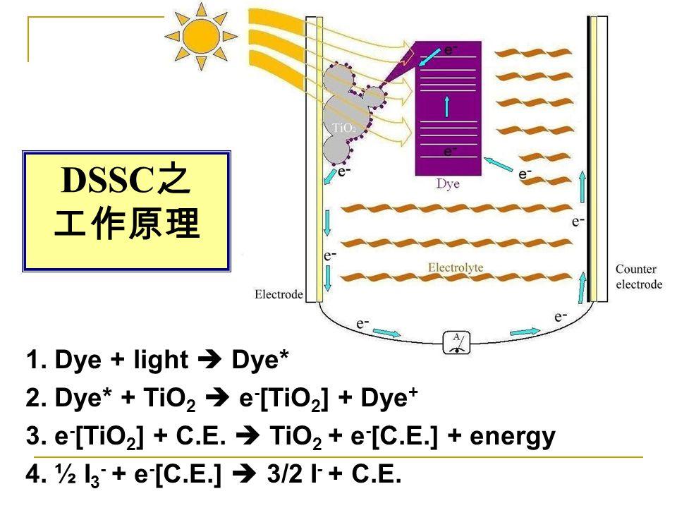 DSSC之 工作原理 1. Dye + light  Dye* 2. Dye* + TiO2  e-[TiO2] + Dye+